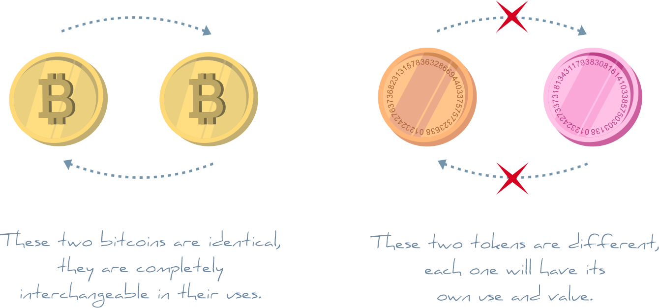 Two NFT tokens are different in value and use