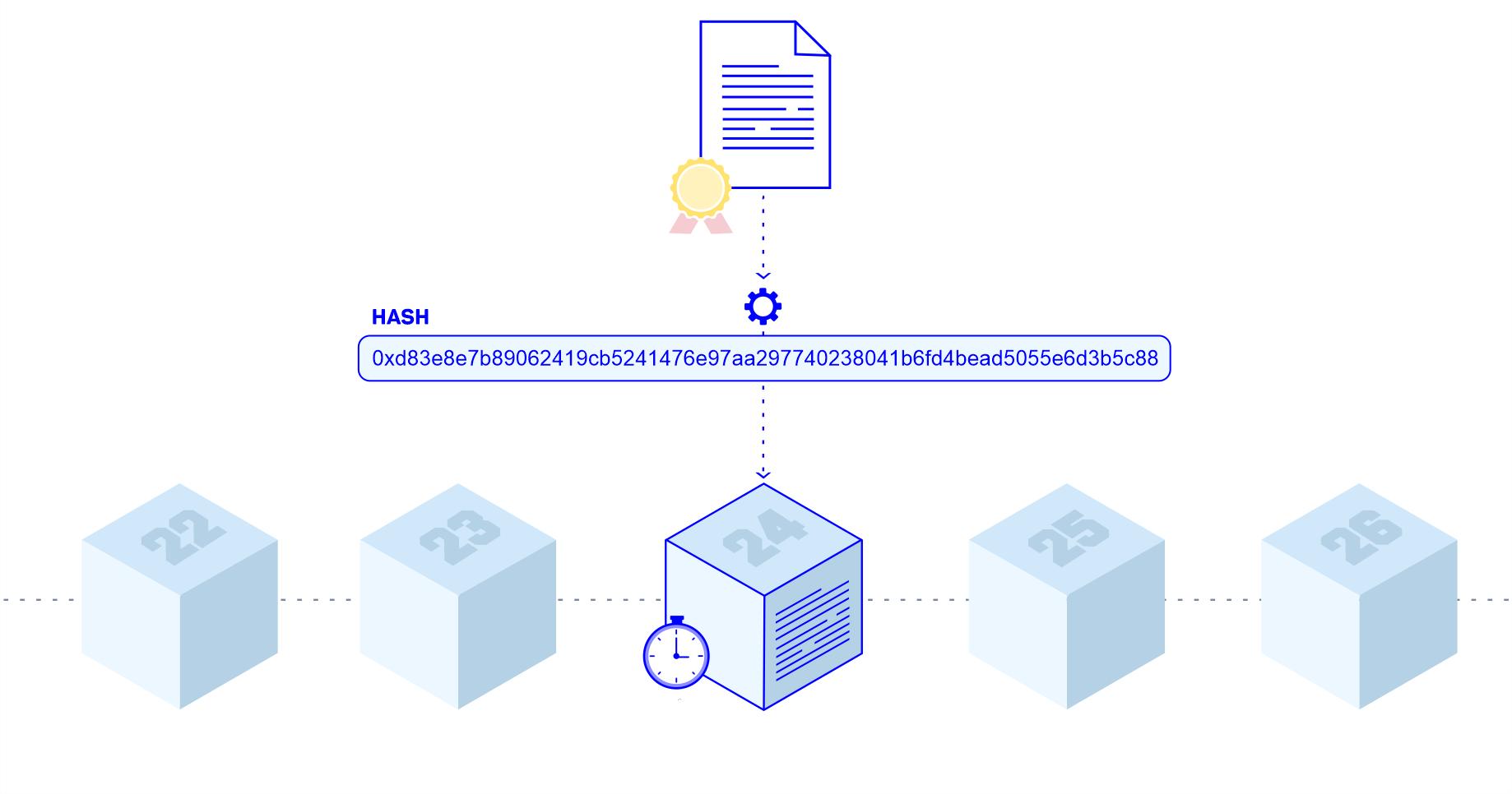 blockchain-hash-framework